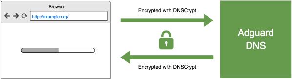 Adguard Adblocker DNSCrypt